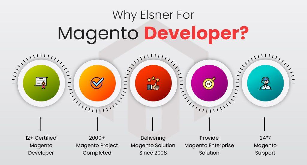 magfento development