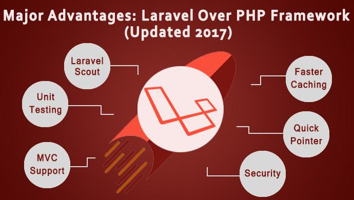 Major-Advantages-Laravel-Over-PHP-Framework