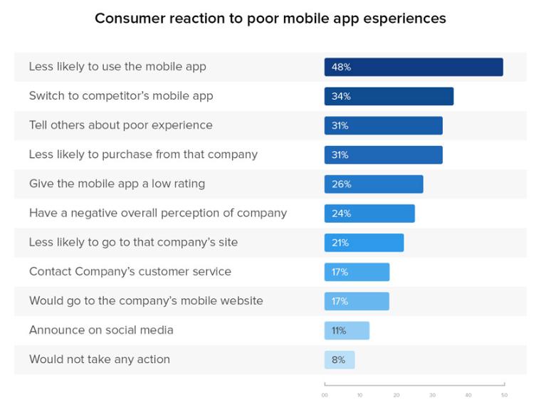 Consumer Reaction on mobile app