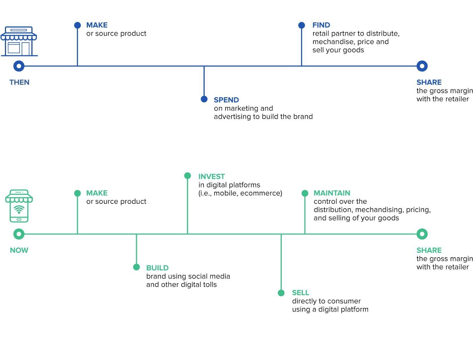 Ecommerce DTC Model