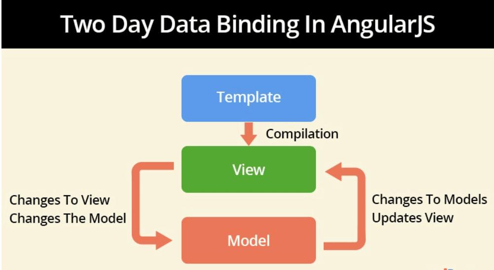 Two-Way-Data-Binding